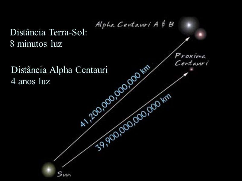 Distância Terra-Sol: 8 minutos luz Distância Alpha Centauri 4 anos luz