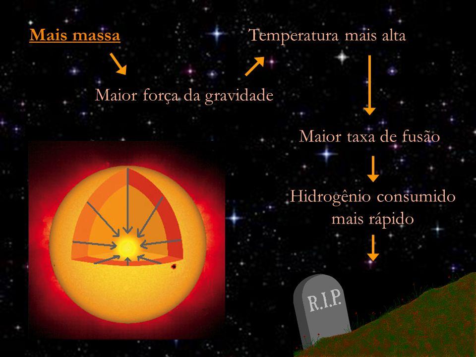 Maior força da gravidade Maior taxa de fusão Hidrogênio consumido mais rápido Temperatura mais altaMais massa