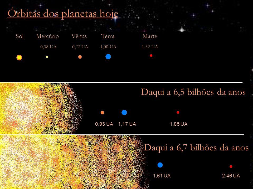Órbitas dos planetas hoje Sol Mercúrio Vênus Terra Marte 0,38 UA 0,72 UA 1,00 UA 1,52 UA 0,93 UA 1,17 UA 1,85 UA 1,61 UA 2,46 UA Daqui a 6,5 bilhões d