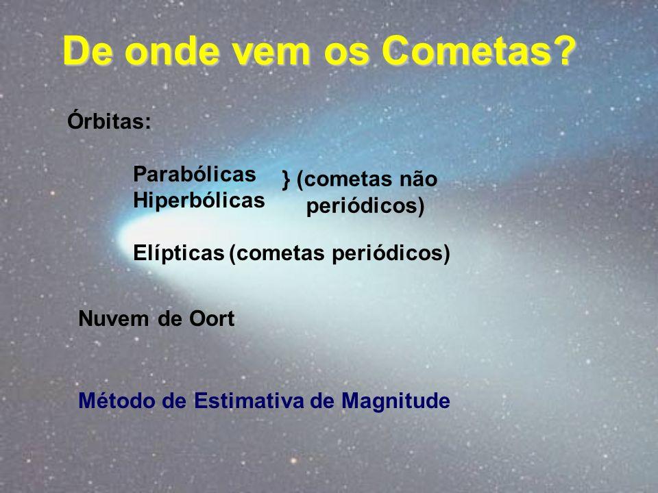 De onde vem os Cometas? Órbitas: Parabólicas Hiperbólicas Elípticas (cometas periódicos) } (cometas não periódicos) Nuvem de Oort Método de Estimativa