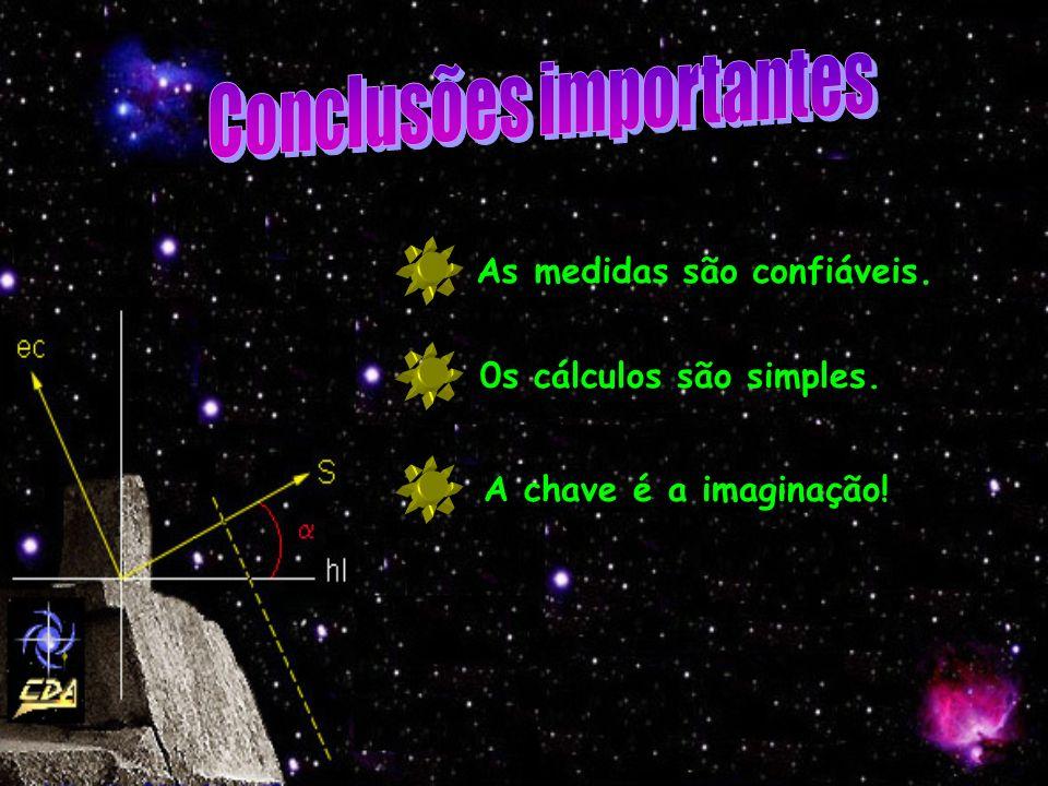 As medidas são confiáveis. 0s cálculos são simples. A chave é a imaginação!