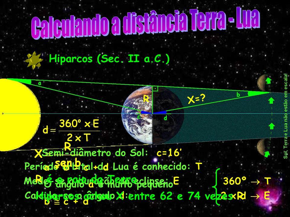 Hiparcos (Sec.II a.C.) Sol, Terra e Lua não estão em escala.