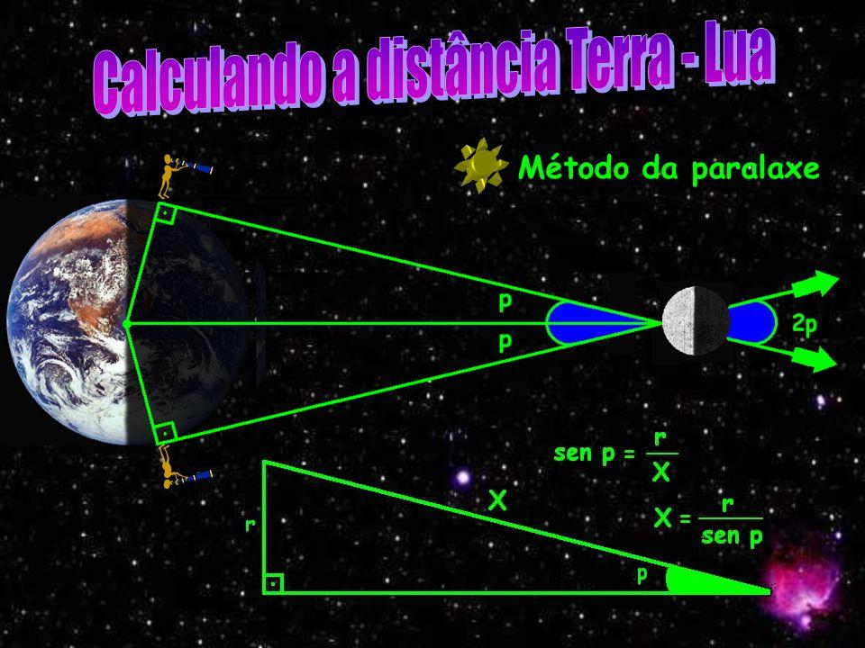 Aristarco de Samos (Sec. III a.C.) Sol, Terra e Lua não estão em escala!