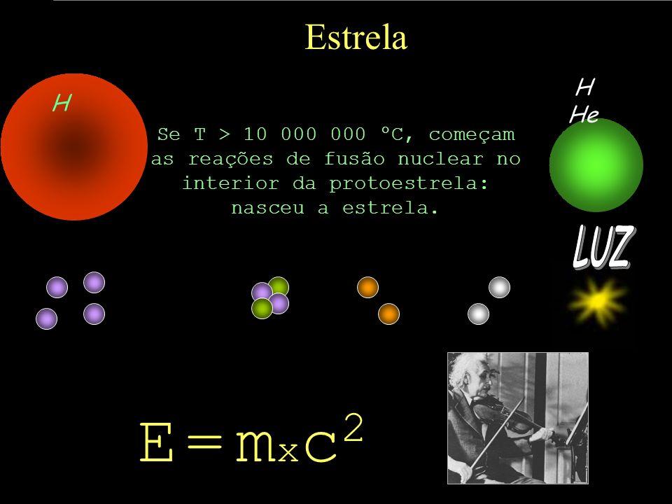 Estrela Se T > 10 000 000 ºC, começam as reações de fusão nuclear no interior da protoestrela: nasceu a estrela. + + + PrótonsHélio Pósitrons Neutrino