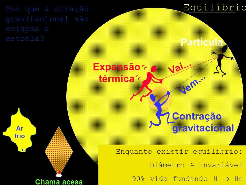 Equilíbrio Partícula Contração gravitacional Vem... Expansão térmica Vai... Por que a atração gravitacional não colapsa a estrela? Ar frio Chama acesa
