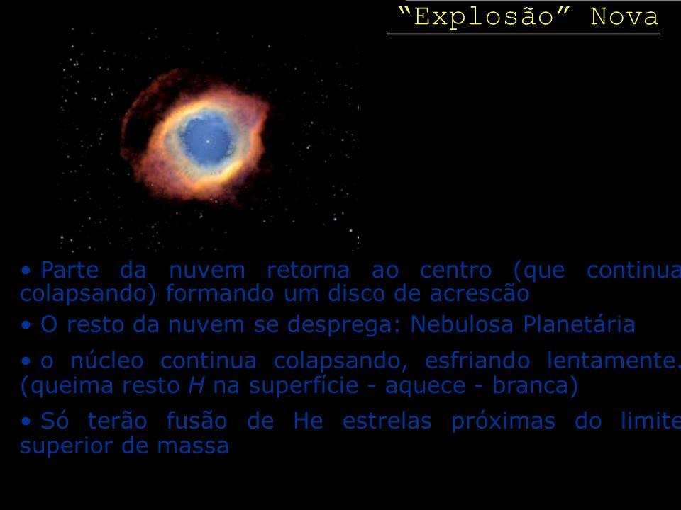 Explosão Nova Parte da nuvem retorna ao centro (que continua colapsando) formando um disco de acrescão O resto da nuvem se desprega: Nebulosa Planetár