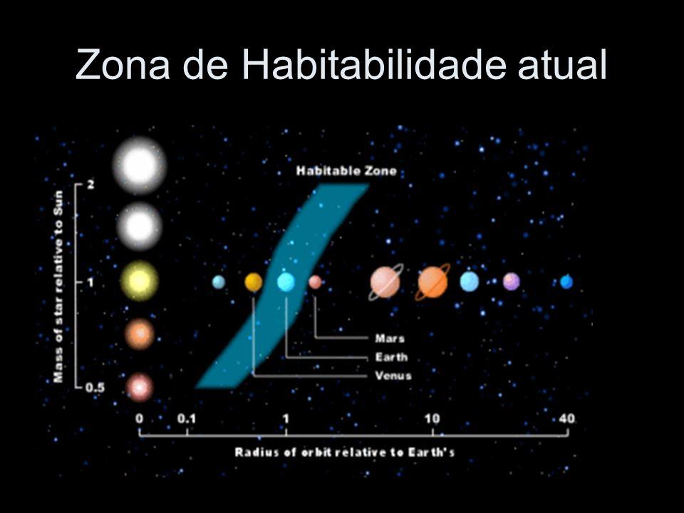 Zona de Habitabilidade atual