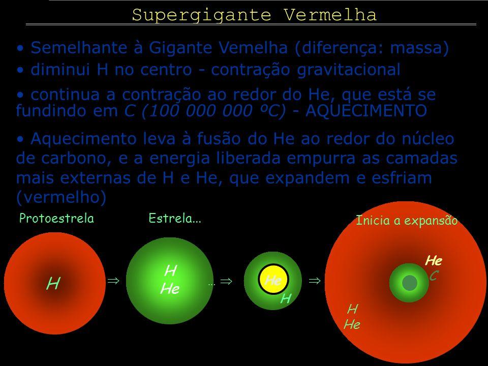 Supergigante Vermelha Semelhante à Gigante Vemelha (diferença: massa) diminui H no centro - contração gravitacional continua a contração ao redor do H