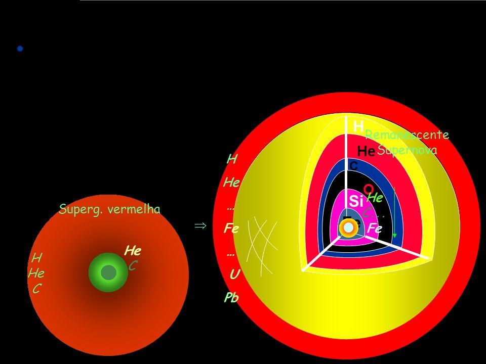 H He C Si Fe O H He … Fe … U Pb Remanescente Supernova He C... Fe Superg. vermelha He C H He C