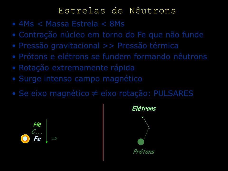 Estrelas de Nêutrons 4Ms < Massa Estrela < 8Ms Contração núcleo em torno do Fe que não funde Pressão gravitacional >> Pressão térmica Prótons e elétro