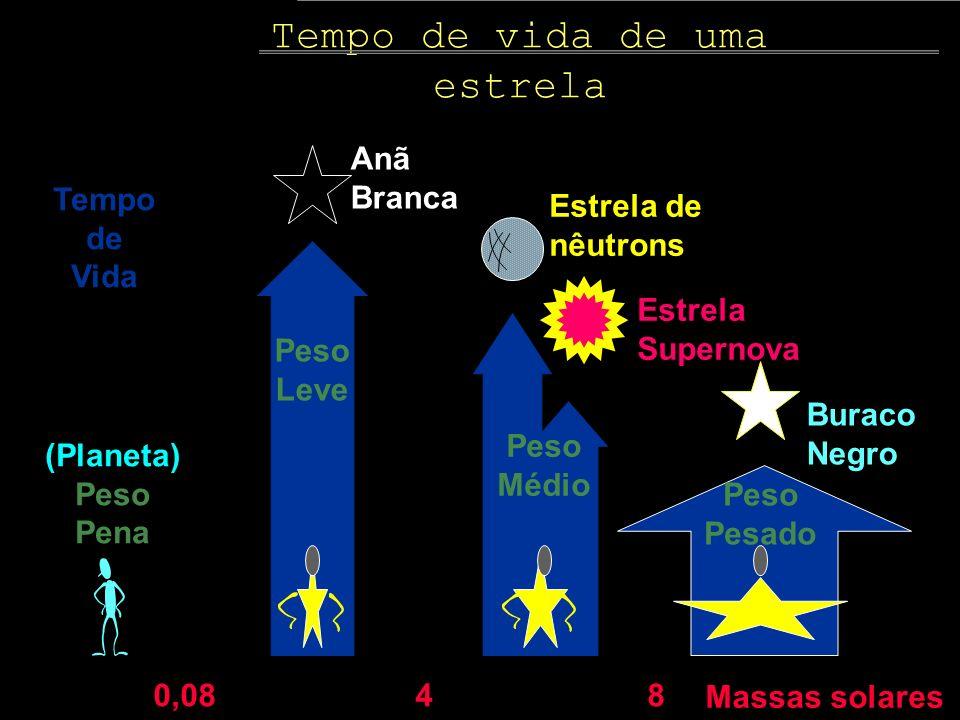 Massas solares 0,0848 Tempo de Vida Peso Leve Anã Branca (Planeta) Peso Pena Peso Médio Estrela de nêutrons Estrela Supernova Peso Pesado Buraco Negro