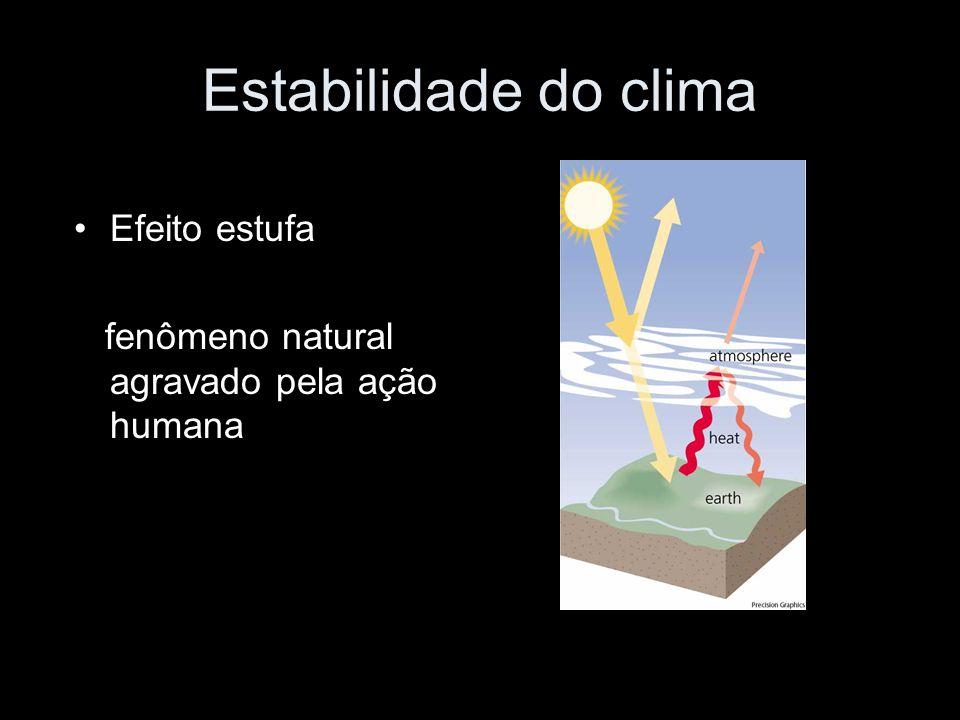 Estabilidade do clima Efeito estufa fenômeno natural agravado pela ação humana