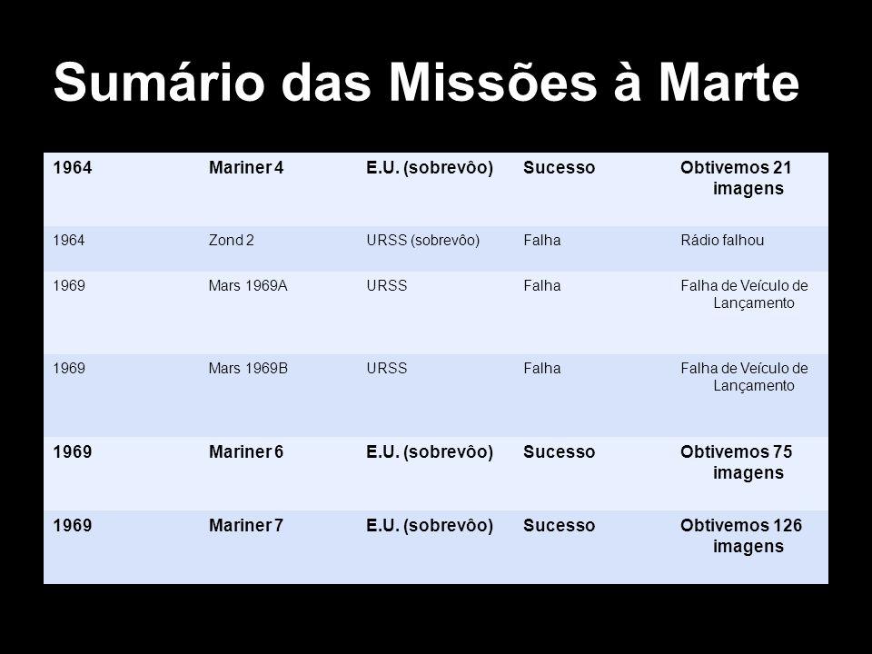 Sumário das Missões à Marte 1964Mariner 4E.U. (sobrevôo)SucessoObtivemos 21 imagens 1964Zond 2URSS (sobrevôo)FalhaRádio falhou 1969Mars 1969AURSSFalha