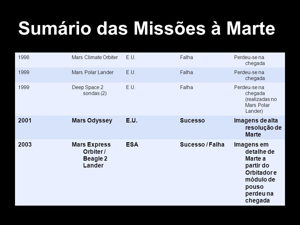 Sumário das Missões à Marte 1998Mars Climate OrbiterE.U.FalhaPerdeu-se na chegada 1999Mars Polar LanderE.U.FalhaPerdeu-se na chegada 1999Deep Space 2