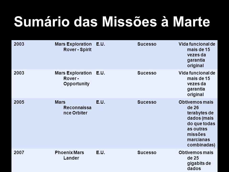 Sumário das Missões à Marte 2003Mars Exploration Rover - Spirit E.U.SucessoVida funcional de mais de 15 vezes da garantia original 2003Mars Exploratio