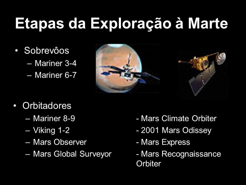 Etapas da Exploração à Marte Sobrevôos –Mariner 3-4 –Mariner 6-7 Orbitadores –Mariner 8-9- Mars Climate Orbiter –Viking 1-2- 2001 Mars Odissey –Mars O