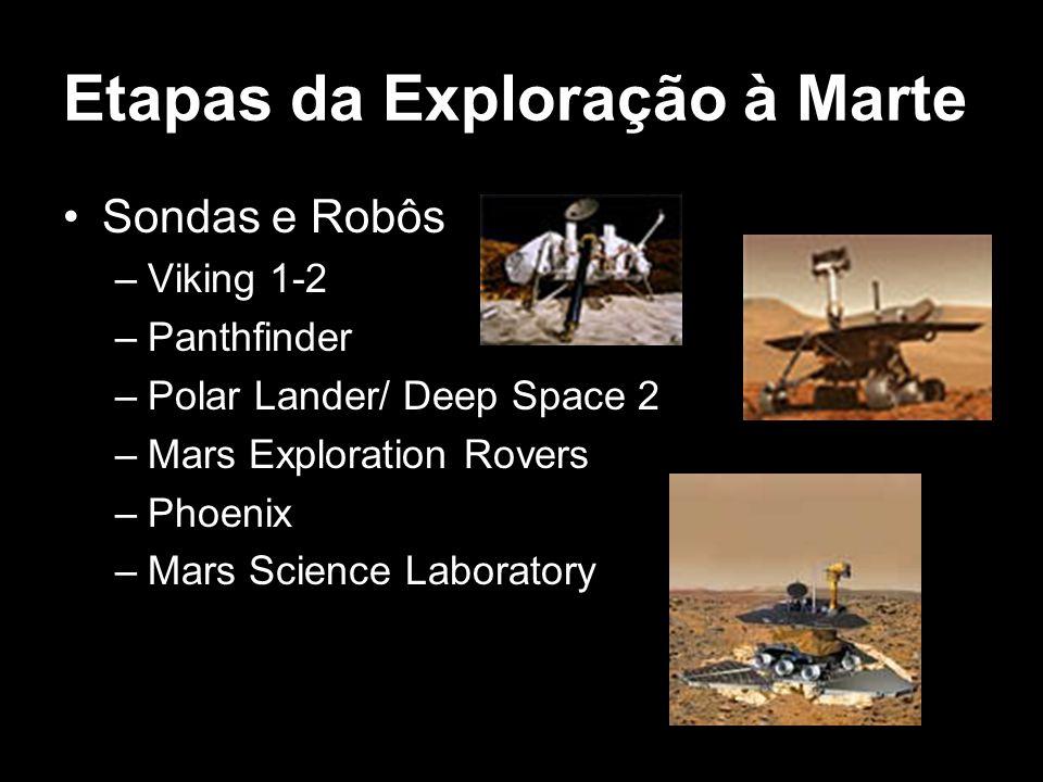 Etapas da Exploração à Marte Sondas e Robôs –Viking 1-2 –Panthfinder –Polar Lander/ Deep Space 2 –Mars Exploration Rovers –Phoenix –Mars Science Labor