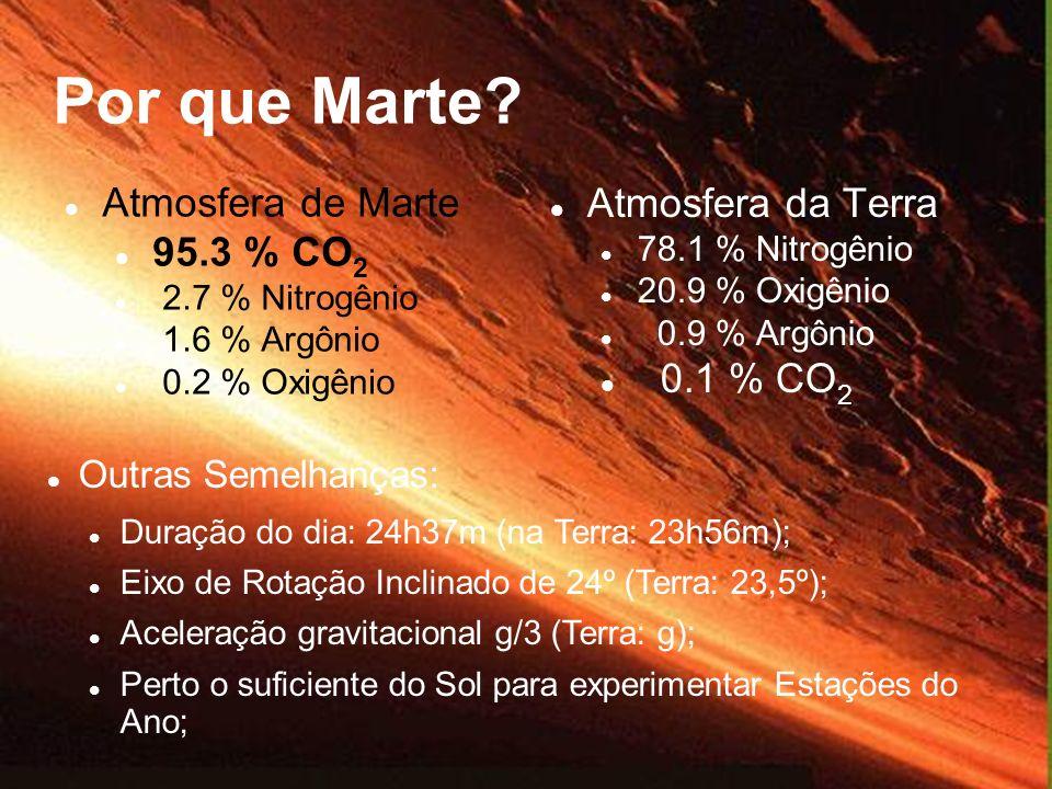 Atmosfera de Marte 95.3 % CO 2 2.7 % Nitrogênio 1.6 % Argônio 0.2 % Oxigênio Atmosfera da Terra 78.1 % Nitrogênio 20.9 % Oxigênio 0.9 % Argônio 0.1 %