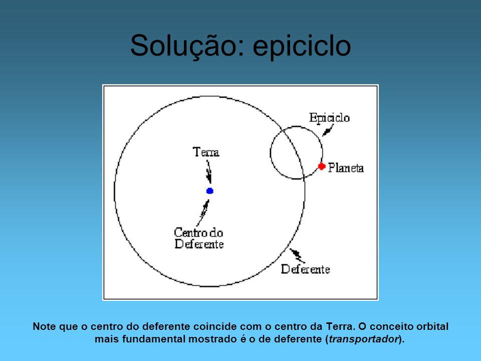 Solução: epiciclo Note que o centro do deferente coincide com o centro da Terra. O conceito orbital mais fundamental mostrado é o de deferente (transp
