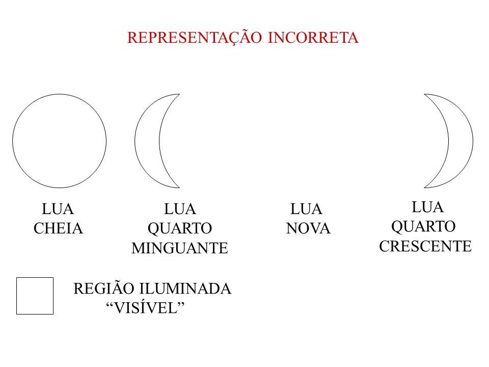 O MECANISMO DAS FASES LUNARES TERRA LUA CHEIA QUARTO MINGUANTE LUA NOVA QUARTO CRESCENTE (invisível) Luz solar C B A D X PONTO X X X d c b a