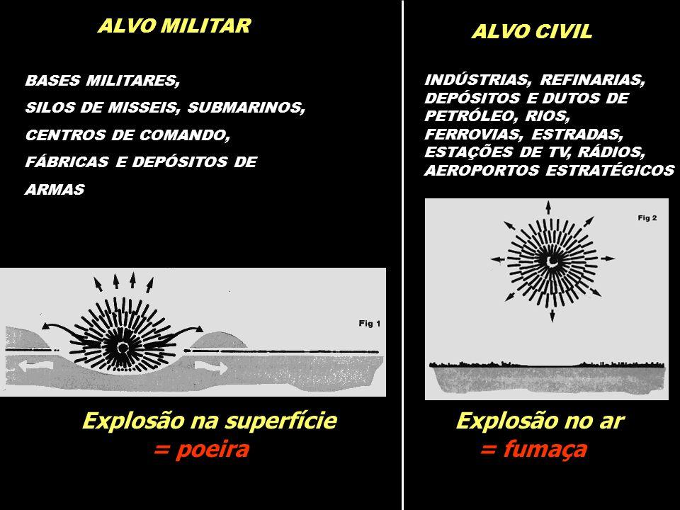 Explosão no ar Explosão na superfície = fumaça = poeira ALVO MILITAR ALVO CIVIL BASES MILITARES, SILOS DE MISSEIS, SUBMARINOS, CENTROS DE COMANDO, FÁB