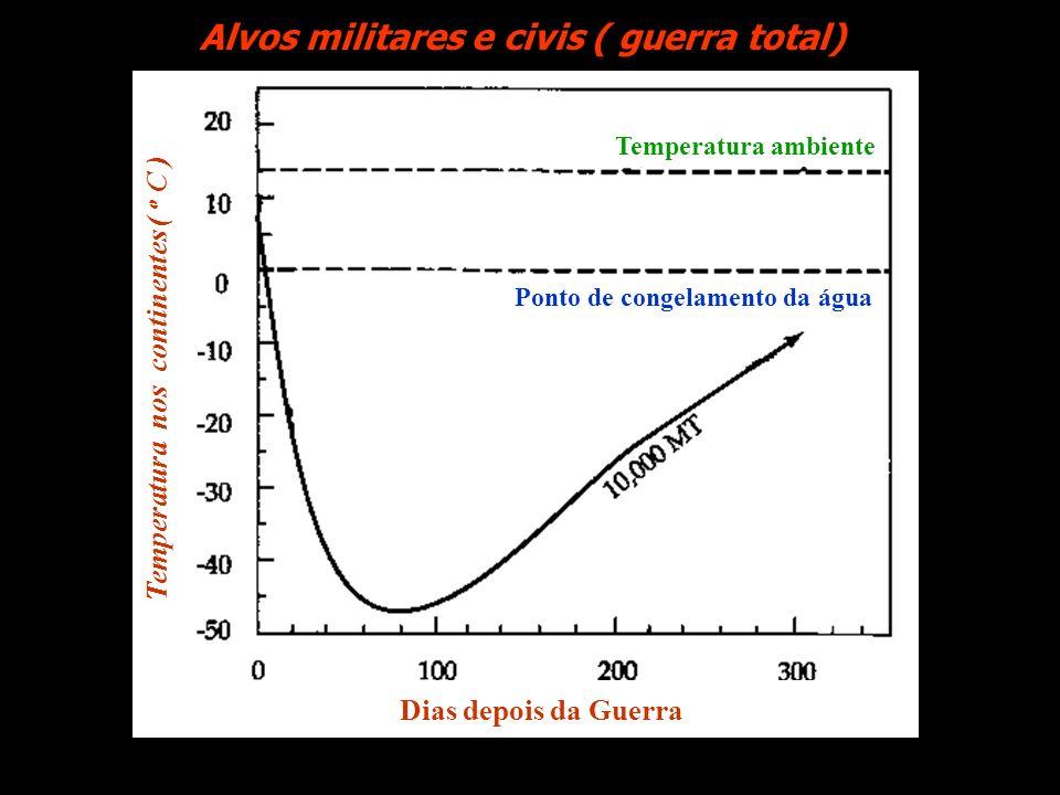 Alvos militares Alvos civisAlvos militares e civisAlvos militares ( guerra total)Alvos militares e civis ( guerra total) Ponto de congelamento da água