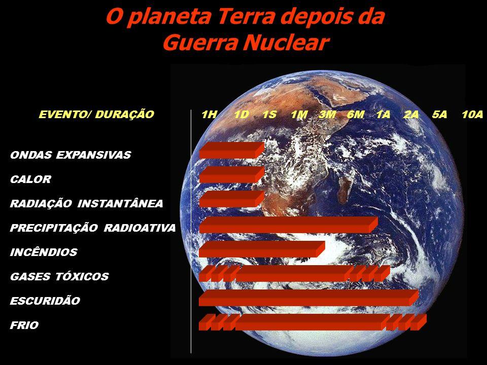 CALOR ONDAS EXPANSIVAS RADIAÇÃO INSTANTÂNEA INCÊNDIOS GASES TÓXICOS ESCURIDÃO FRIO 1H1D1S1M3M6M1A2A5A10AEVENTO/ DURAÇÃO O planeta Terra depois da Guer