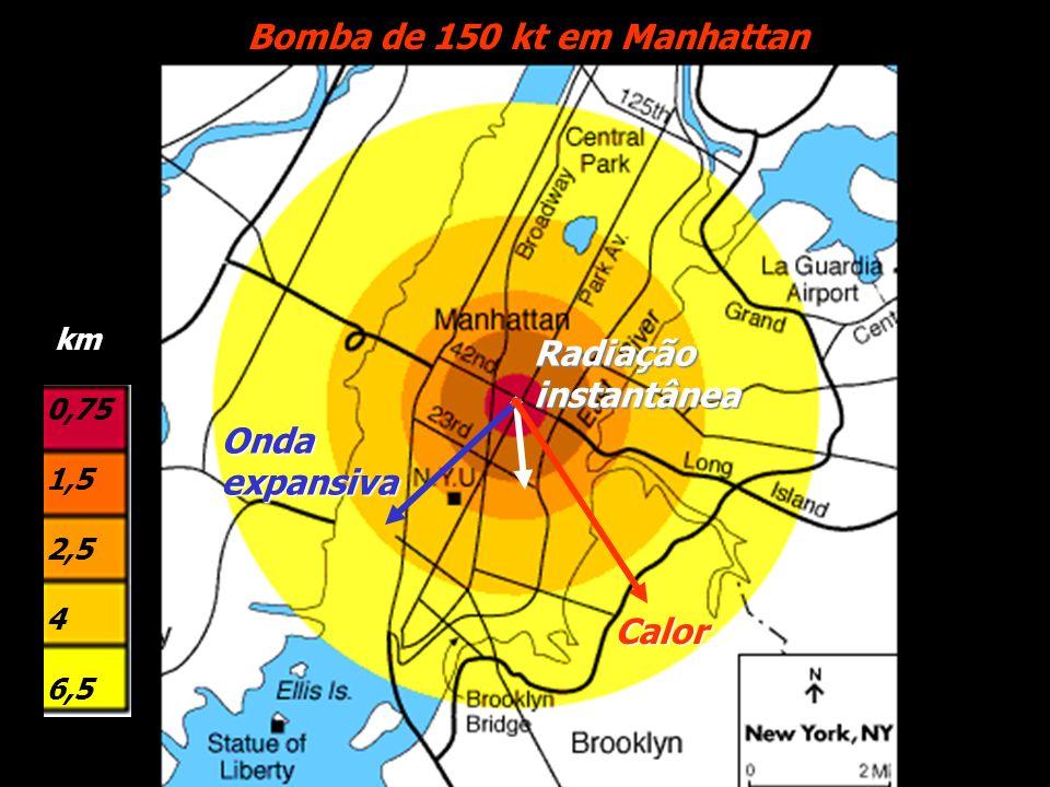 Bomba de 150 kt em Manhattan km 0,75 1,5 2,5 4 6,5 Calor Radiaçãoinstantânea Ondaexpansiva