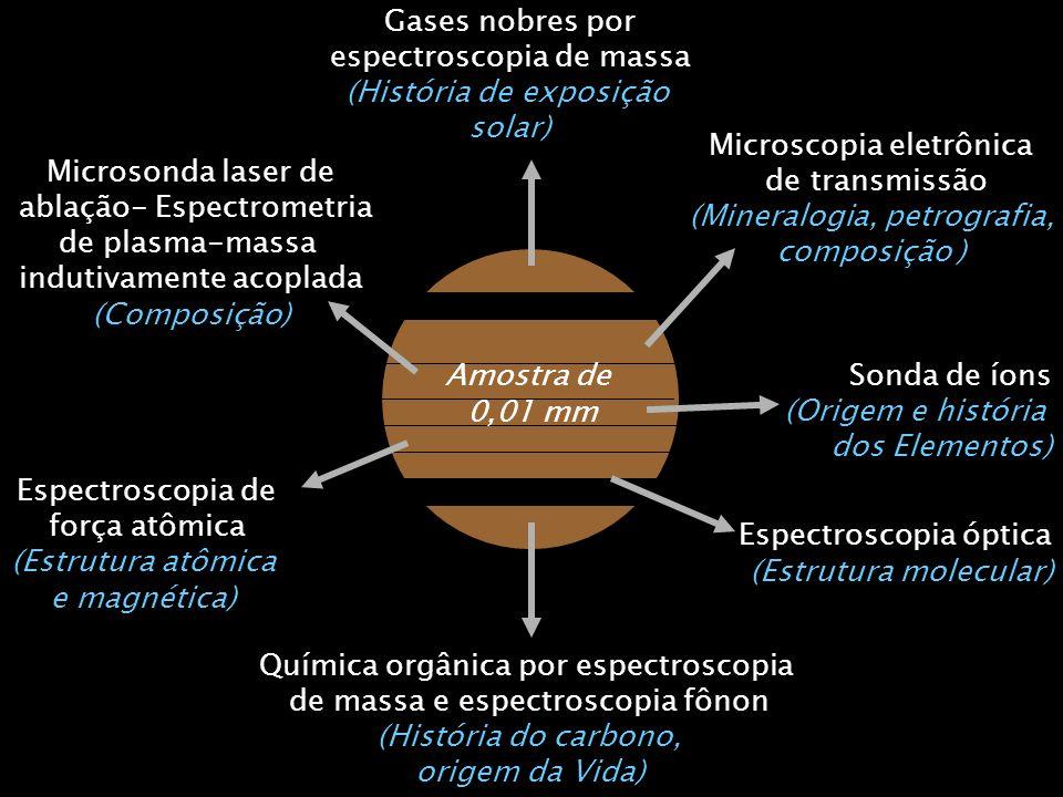 Gases nobres por espectroscopia de massa (História de exposição solar) Microscopia eletrônica de transmissão (Mineralogia, petrografia, composição ) M