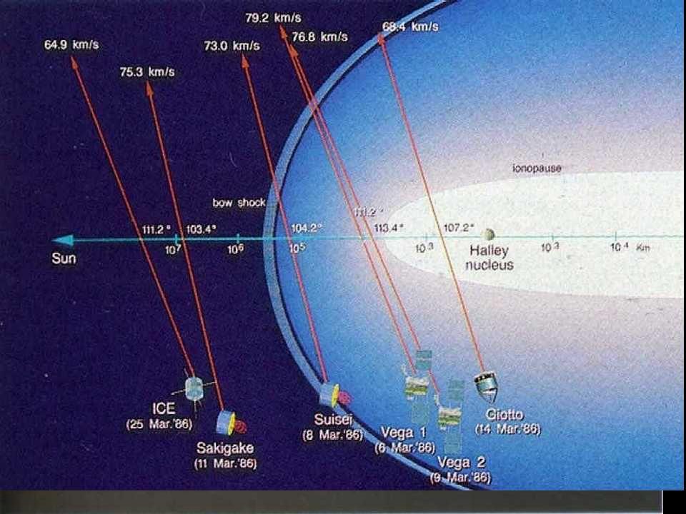 ICE (ISEE-3) 1978 Pesquisa solar e cometas Giacobini-Zinner e Halley Vega 1 1984 Vênus e cometa Halley Vega 2 1984 Vênus e cometa Halley Sakigake 1985