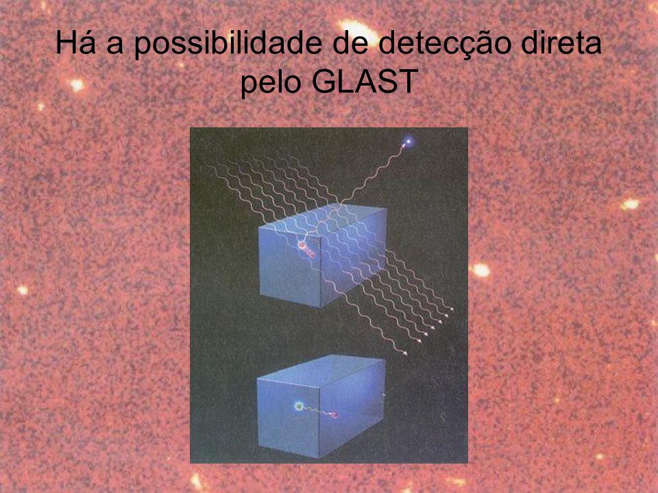 Há a possibilidade de detecção direta pelo GLAST