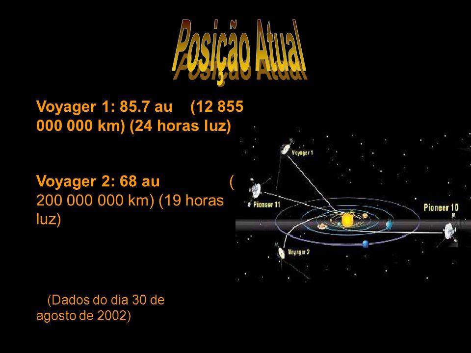 Voyager 2: 68 au (10 200 000 000 km) (19 horas luz) (Dados do dia 30 de agosto de 2002) Voyager 1: 85.7 au (12 855 000 000 km) (24 horas luz)