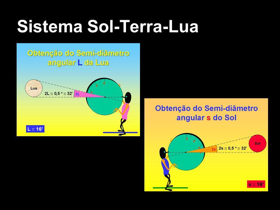 Sistema Sol-Terra-Lua