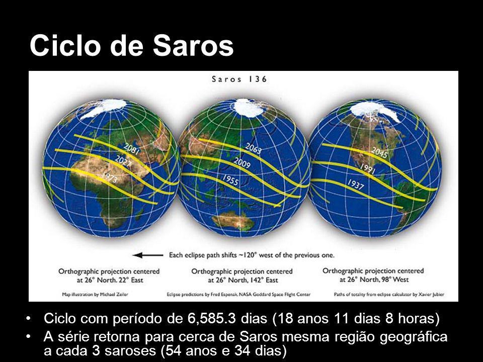 Ciclo de Saros Ciclo com período de 6,585.3 dias (18 anos 11 dias 8 horas) A série retorna para cerca de Saros mesma região geográfica a cada 3 saroses (54 anos e 34 dias)