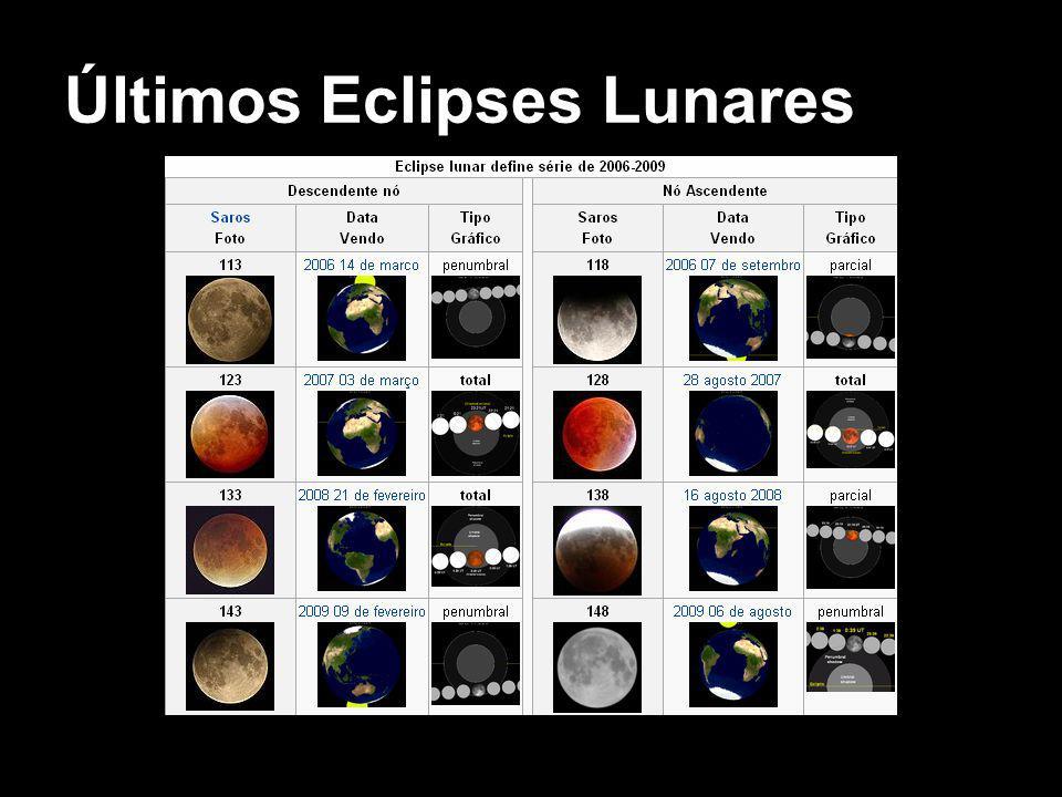 Últimos Eclipses Lunares