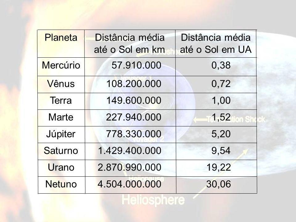 30,064.504.000.000Netuno 19,222.870.990.000Urano 9,541.429.400.000Saturno 5,20 778.330.000Júpiter 1,52 227.940.000Marte 1,00 149.600.000Terra 0,72 108
