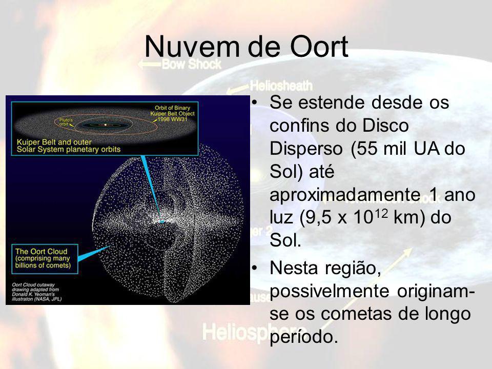 Nuvem de Oort Se estende desde os confins do Disco Disperso (55 mil UA do Sol) até aproximadamente 1 ano luz (9,5 x 10 12 km) do Sol. Nesta região, po