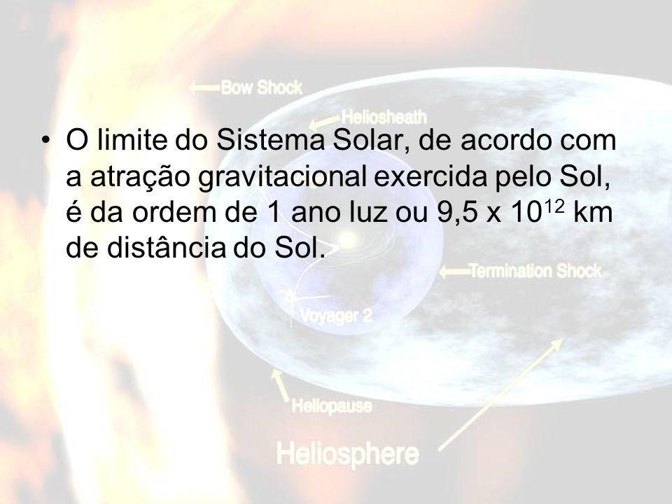 O limite do Sistema Solar, de acordo com a atração gravitacional exercida pelo Sol, é da ordem de 1 ano luz ou 9,5 x 10 12 km de distância do Sol.