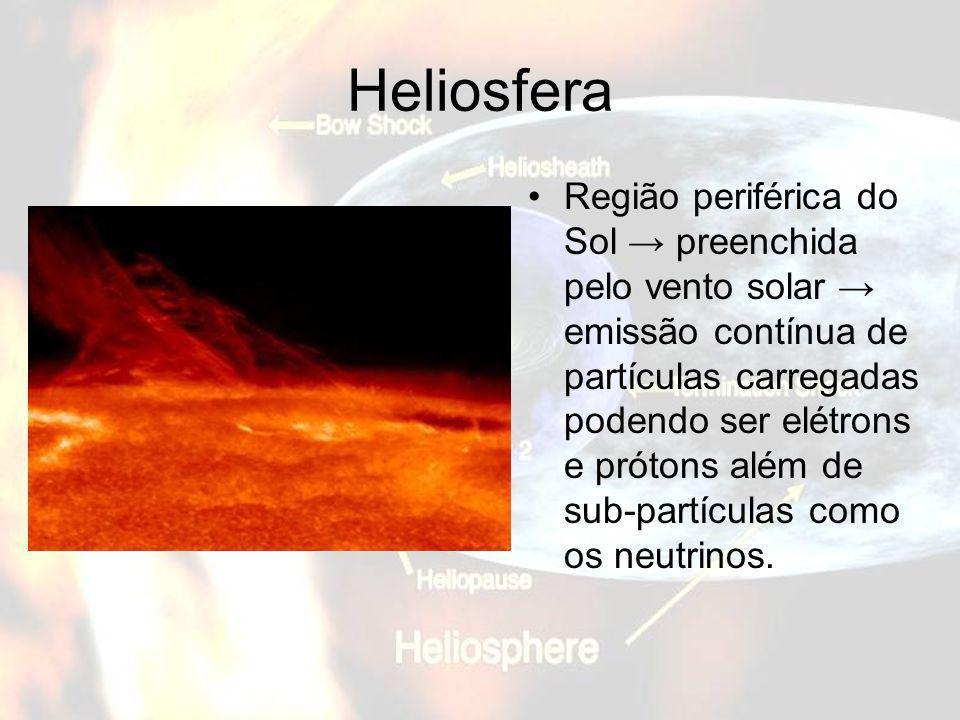 Heliosfera Região periférica do Sol preenchida pelo vento solar emissão contínua de partículas carregadas podendo ser elétrons e prótons além de sub-p