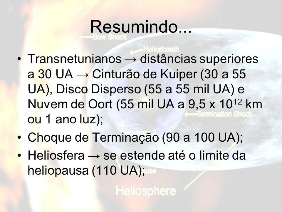 Resumindo... Transnetunianos distâncias superiores a 30 UA Cinturão de Kuiper (30 a 55 UA), Disco Disperso (55 a 55 mil UA) e Nuvem de Oort (55 mil UA