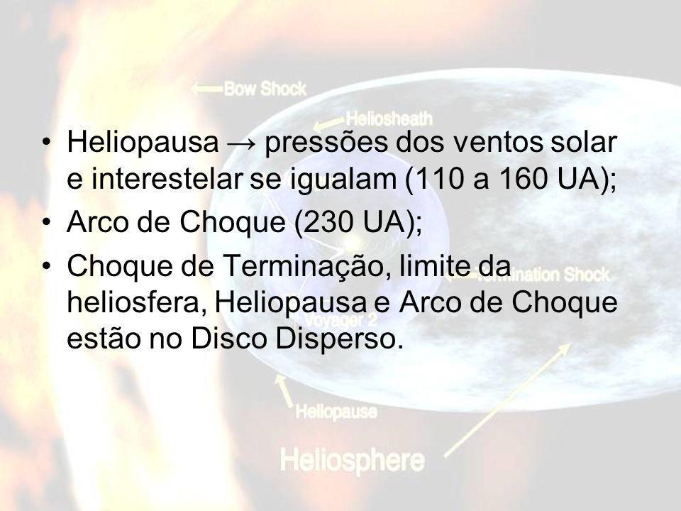 Heliopausa pressões dos ventos solar e interestelar se igualam (110 a 160 UA); Arco de Choque (230 UA); Choque de Terminação, limite da heliosfera, He