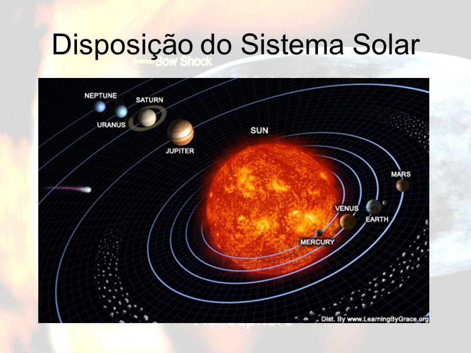 Heliopausa pressões dos ventos solar e interestelar se igualam (110 a 160 UA); Arco de Choque (230 UA); Choque de Terminação, limite da heliosfera, Heliopausa e Arco de Choque estão no Disco Disperso.