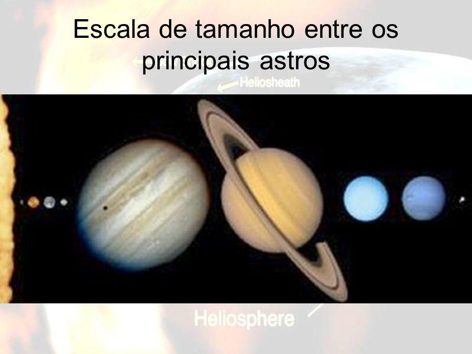 Universidade do Havaí – Instituto de Astronomia Em 1992 foi descoberto o primeiro objeto além de Plutão (1930) no Cinturão de Kuiper, e foi batizado como 1992 QB1.
