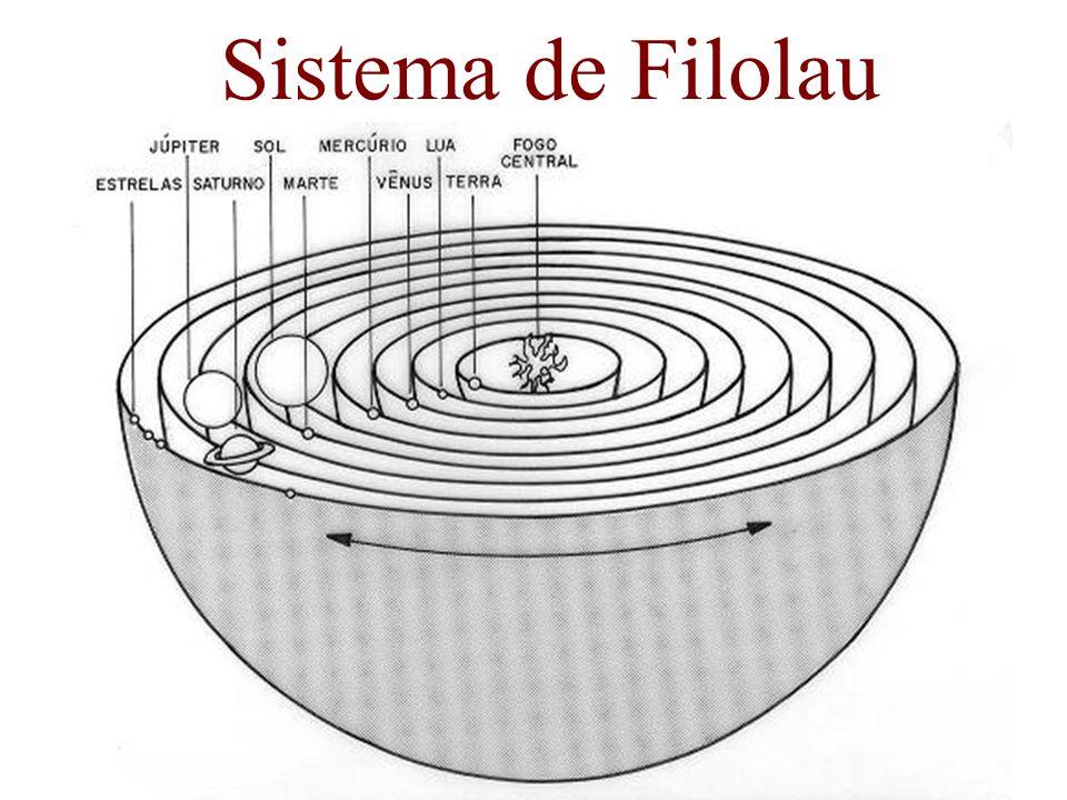 Sistema de Filolau