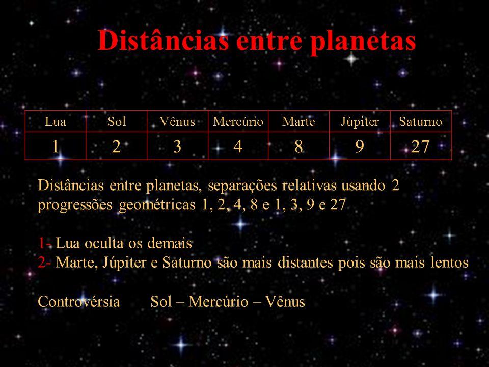 Distâncias entre planetas 1- Lua oculta os demais 2- Marte, Júpiter e Saturno são mais distantes pois são mais lentos Controvérsia Sol – Mercúrio – Vênus Distâncias entre planetas, separações relativas usando 2 progressões geométricas 1, 2, 4, 8 e 1, 3, 9 e 27 LuaSolVênusMercúrioMarteJúpiterSaturno 12348927