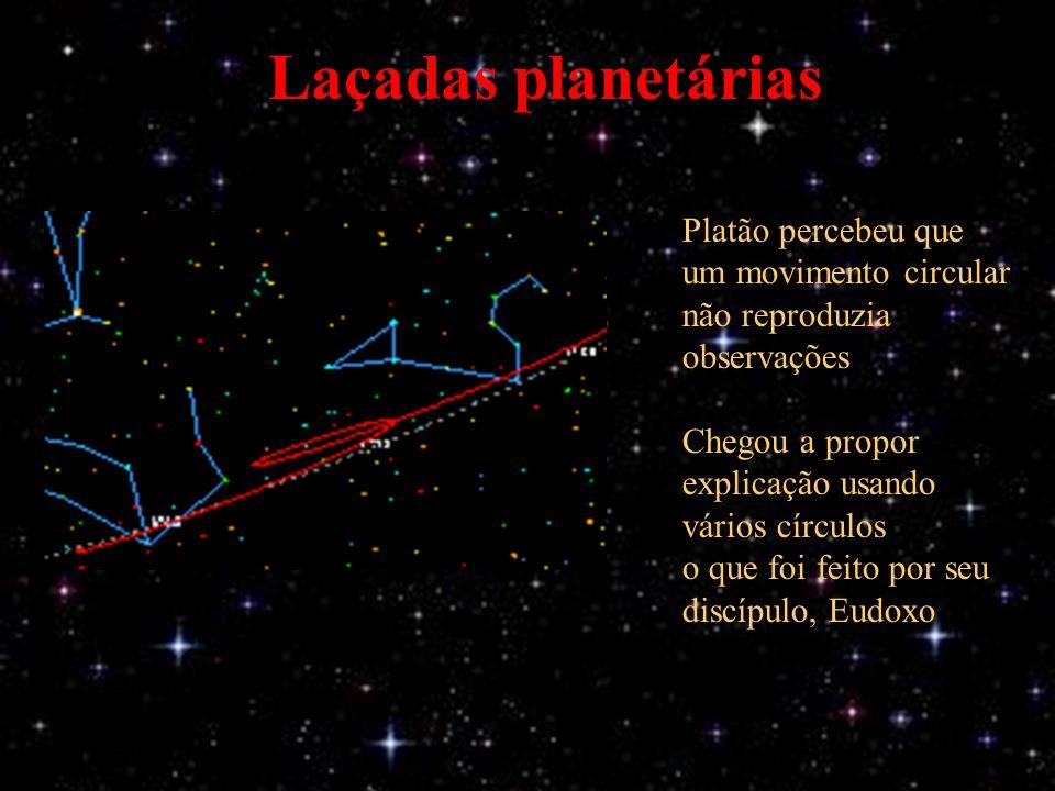 Laçadas planetárias Platão percebeu que um movimento circular não reproduzia observações Chegou a propor explicação usando vários círculos o que foi feito por seu discípulo, Eudoxo