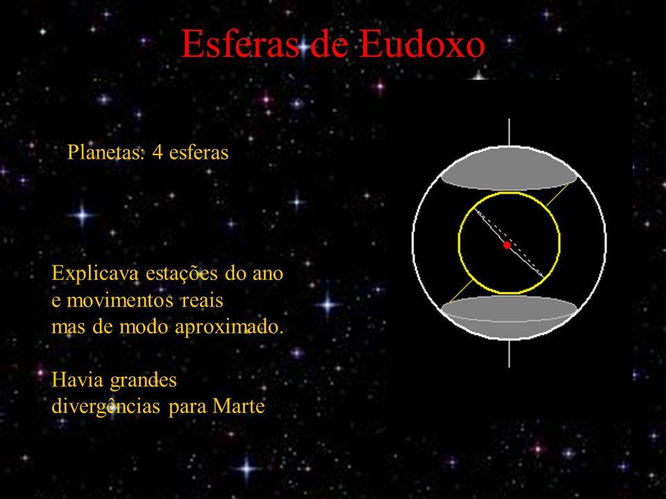 Esferas de Eudoxo Planetas: 4 esferas Explicava estações do ano e movimentos reais mas de modo aproximado.