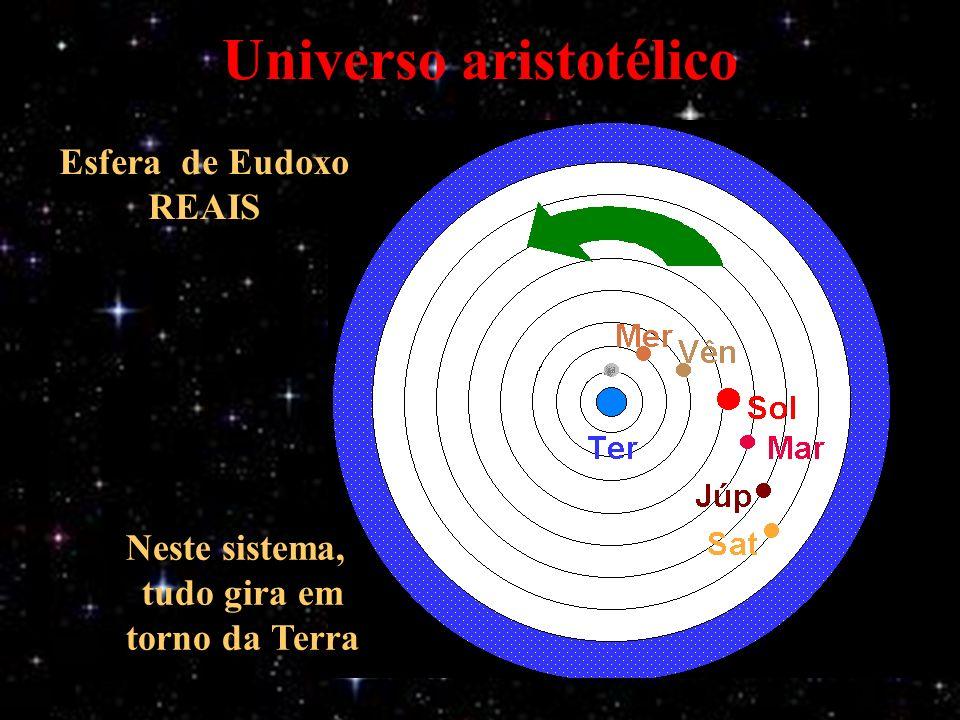Universo aristotélico Neste sistema, tudo gira em torno da Terra Esfera de Eudoxo REAIS
