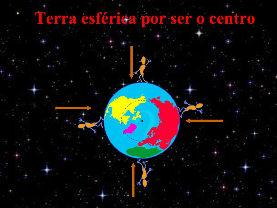 Terra Terra esférica por ser o centro