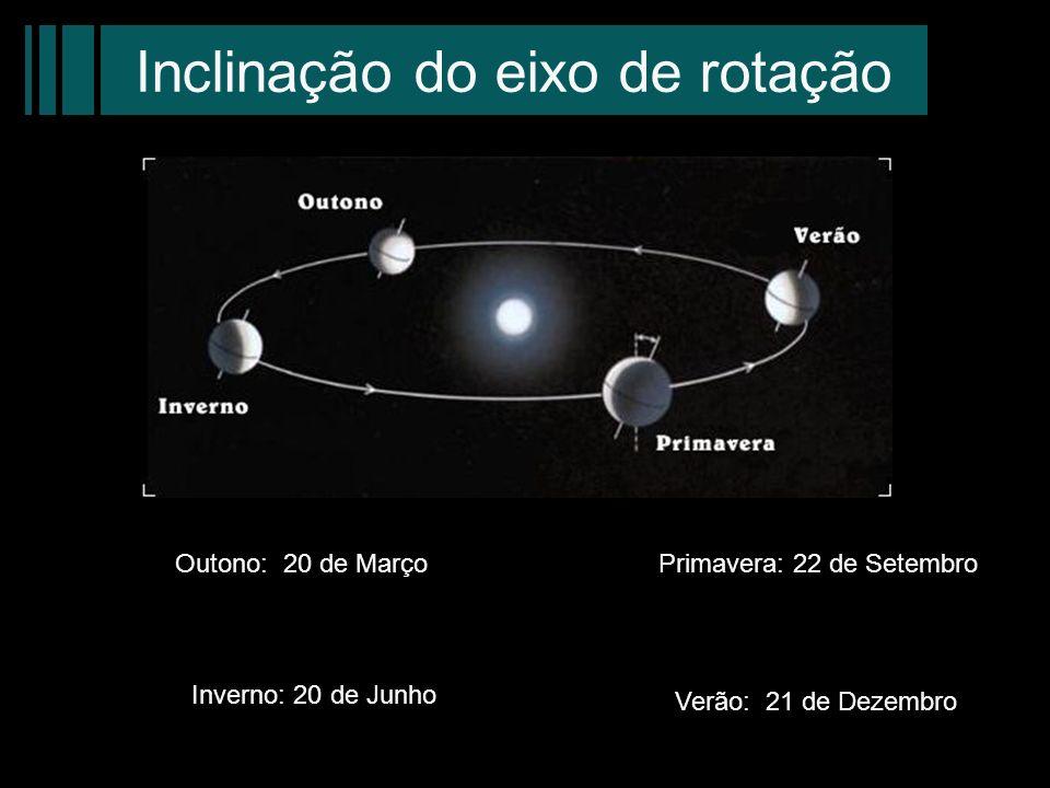 Inclinação do eixo de rotação Outono: 20 de MarçoPrimavera: 22 de Setembro Inverno: 20 de Junho Verão: 21 de Dezembro